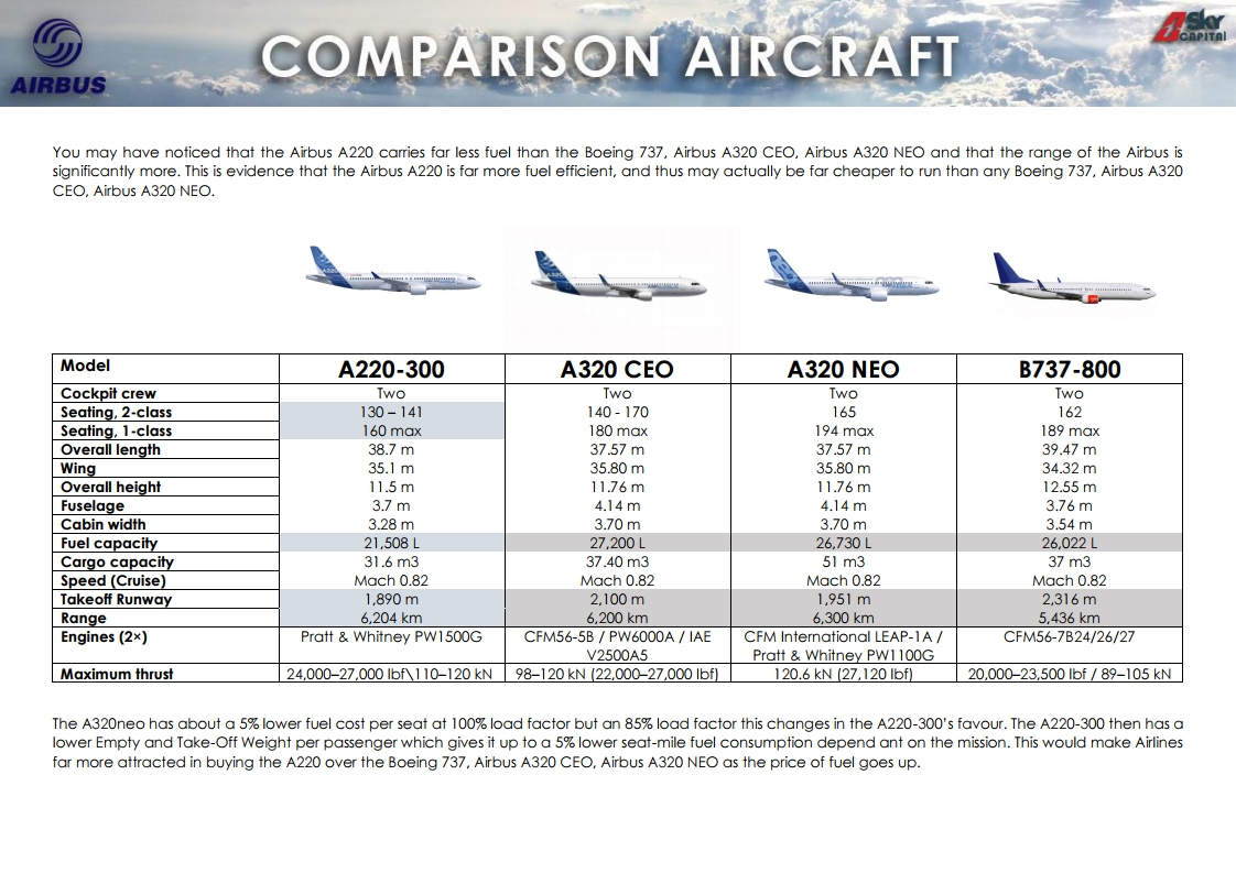 COMMERCIAL AVIATION: AIRBUS A220-300 AIRCRAFT FOR SALE  OFF