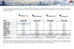 COMPARISON_OF_AIRCRAFT_A220_vs_A320_vs_B737